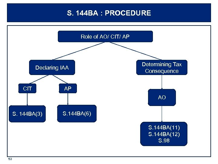 S. 144 BA : PROCEDURE Role of AO/ CIT/ AP Declaring IAA CIT Determining