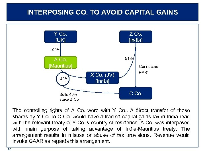 INTERPOSING CO. TO AVOID CAPITAL GAINS Y Co. [UK] Z Co. [India] 100% 51%