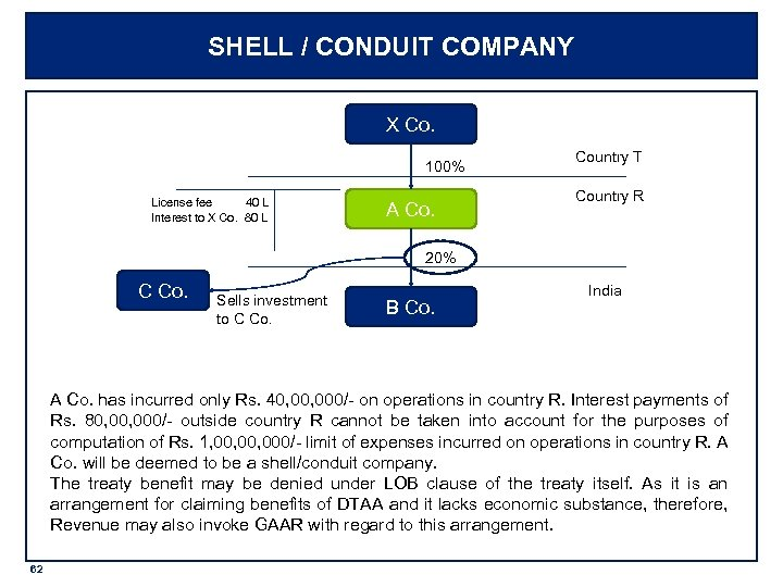 SHELL / CONDUIT COMPANY X Co. 100% License fee 40 L Interest to X