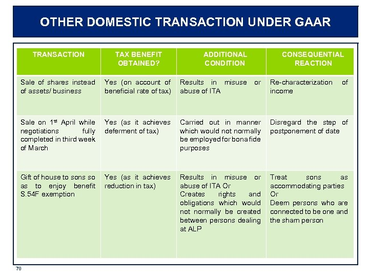 OTHER DOMESTIC TRANSACTION UNDER GAAR TRANSACTION TAX BENEFIT OBTAINED? Sale of shares instead of