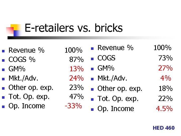 E-retailers vs. bricks n n n n Revenue % COGS % GM% Mkt. /Adv.