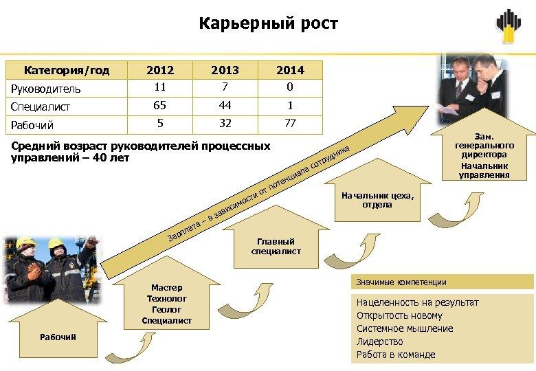 Карьерный рост Категория/год 2012 11 2013 7 2014 0 Специалист 65 44 1 Рабочий