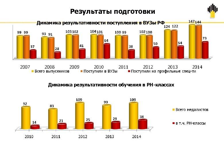 Результаты подготовки Динамика результативности поступления в ВУЗы РФ Динамика результативности обучения в РН-классах