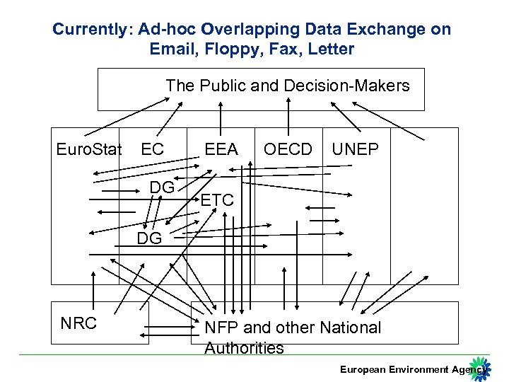Currently: Ad-hoc Overlapping Data Exchange on Email, Floppy, Fax, Letter The Public and Decision-Makers