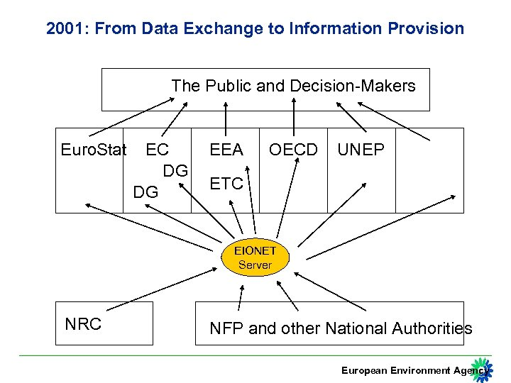 2001: From Data Exchange to Information Provision The Public and Decision-Makers Euro. Stat EC
