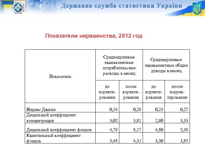 Показатели неравенства, 2012 год Показатель Среднедушевые эквивалентные потребительские расходы в месяц до коректирования после