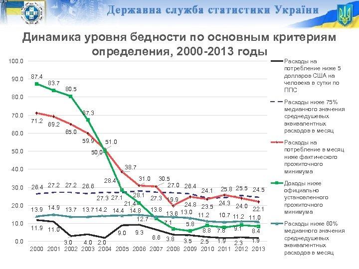 Динамика уровня бедности по основным критериям определения, 2000 -2013 годы 100. 0 90. 0
