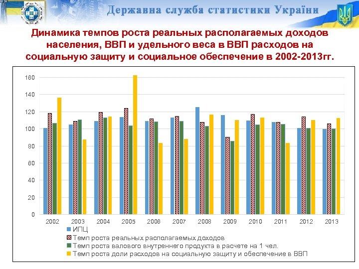 Динамика темпов роста реальных располагаемых доходов населения, ВВП и удельного веса в ВВП расходов