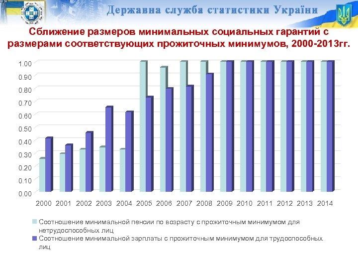 Сближение размеров минимальных социальных гарантий с размерами соответствующих прожиточных минимумов, 2000 -2013 гг. 1.