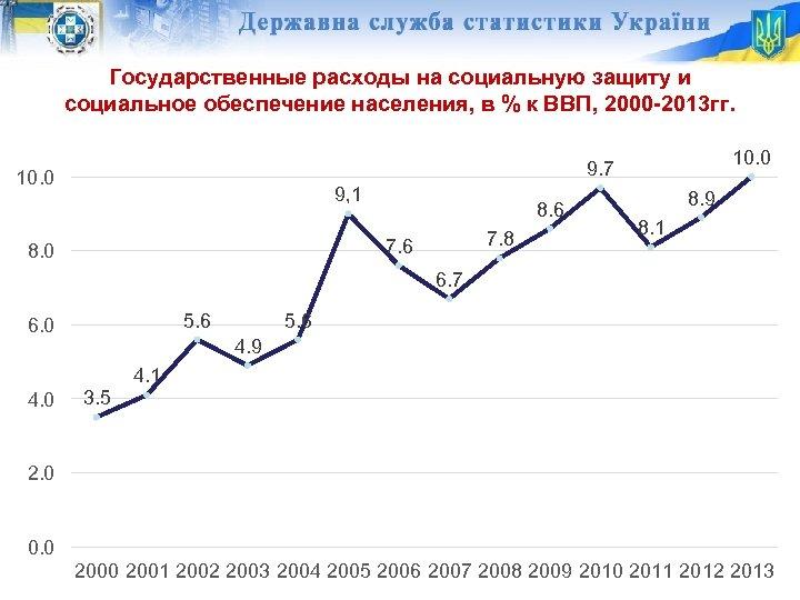 Государственные расходы на социальную защиту и социальное обеспечение населения, в % к ВВП, 2000