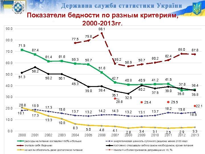 Показатели бедности по разным критериям, 2000 -2013 гг. 90. 0 86. 1 77. 5