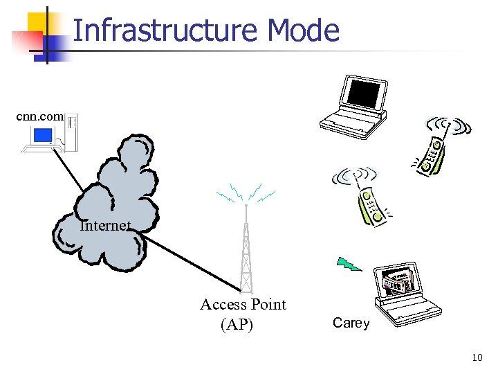 Infrastructure Mode cnn. com Internet Access Point (AP) Carey 10