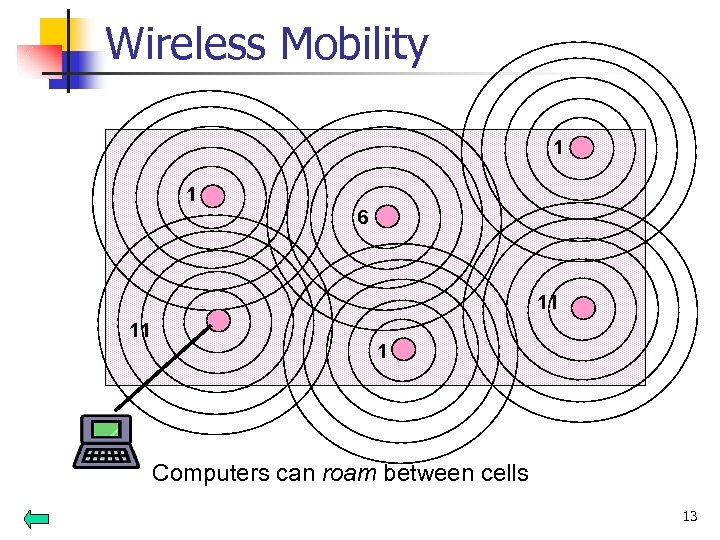 Wireless Mobility 1 1 6 11 11 1 Computers can roam between cells 13