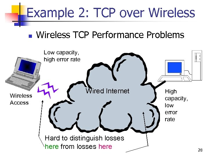 Example 2: TCP over Wireless n Wireless TCP Performance Problems Low capacity, high error