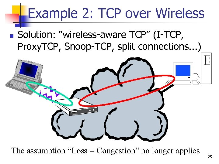 "Example 2: TCP over Wireless n Solution: ""wireless-aware TCP"" (I-TCP, Proxy. TCP, Snoop-TCP, split"