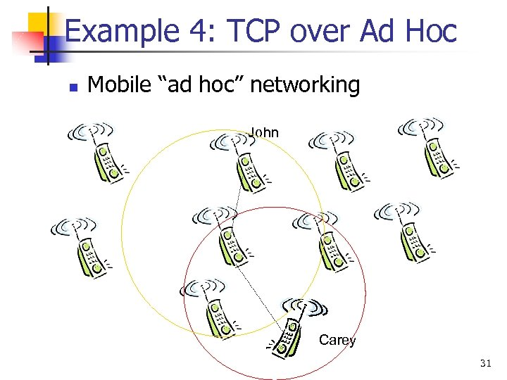 """Example 4: TCP over Ad Hoc n Mobile """"ad hoc"""" networking John Carey 31"""