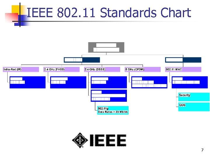 IEEE 802. 11 Standards Chart 7