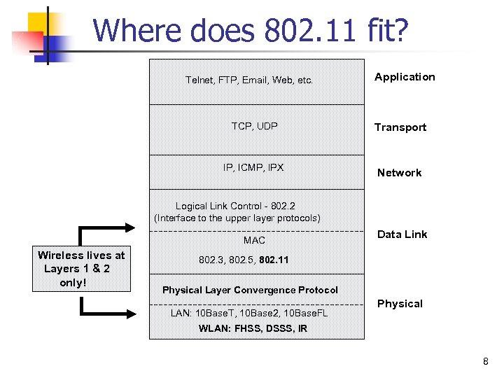 Where does 802. 11 fit? Telnet, FTP, Email, Web, etc. Application TCP, UDP Transport