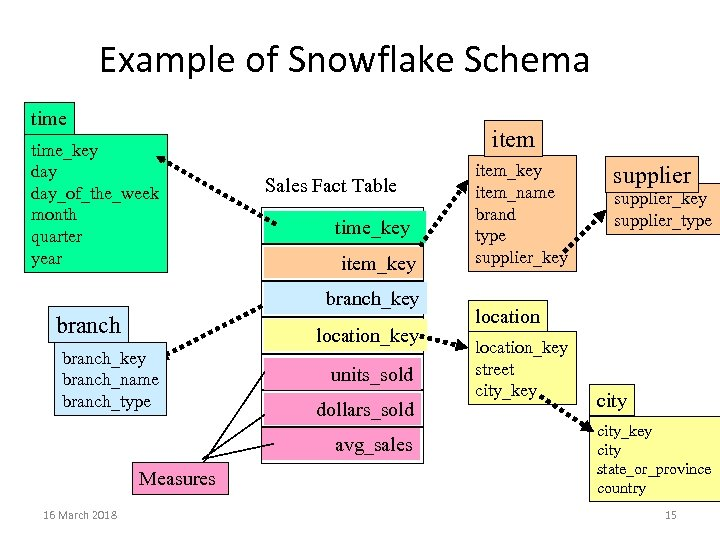 Example of Snowflake Schema time_key day_of_the_week month quarter year item Sales Fact Table time_key