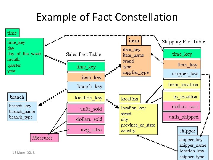 Example of Fact Constellation time_key day_of_the_week month quarter year item Sales Fact Table time_key
