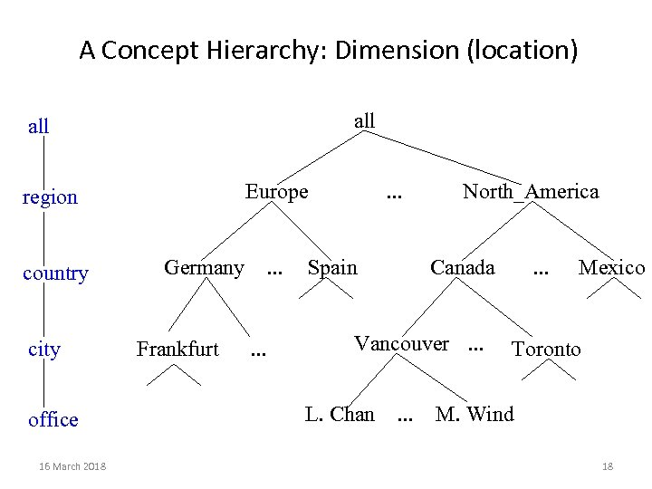 A Concept Hierarchy: Dimension (location) all Europe region country city office 16 March 2018