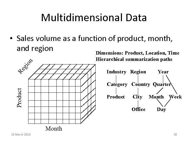 Multidimensional Data • Sales volume as a function of product, month, and region Dimensions: