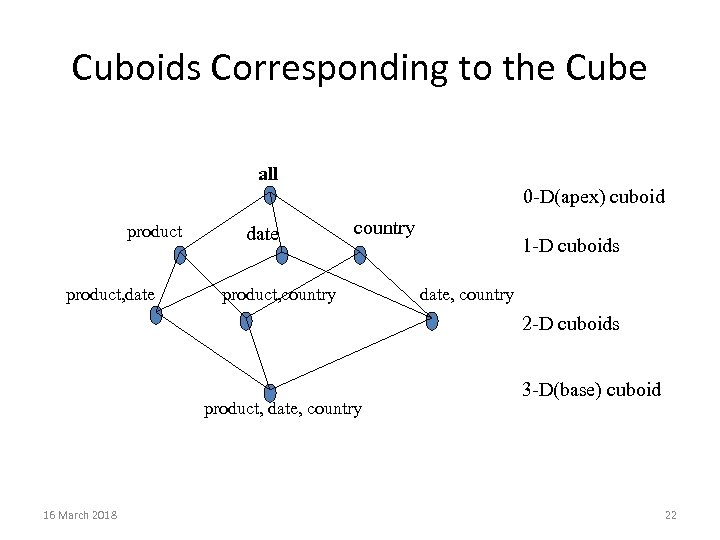 Cuboids Corresponding to the Cube all 0 -D(apex) cuboid product, date country product, country