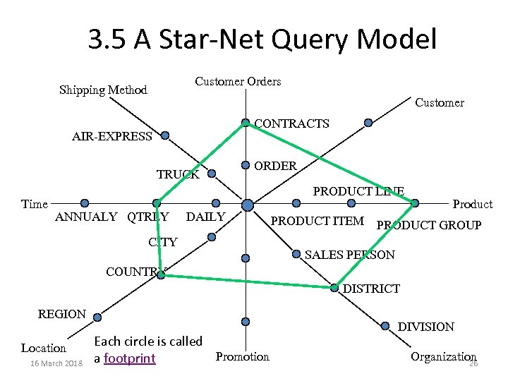 3. 5 A Star-Net Query Model Customer Orders Shipping Method Customer CONTRACTS AIR-EXPRESS TRUCK
