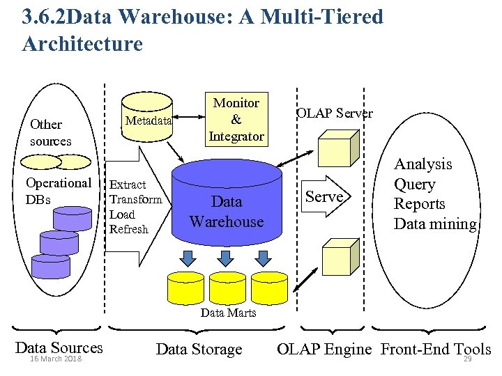 3. 6. 2 Data Warehouse: A Multi-Tiered Architecture Other sources Operational DBs Metadata Extract