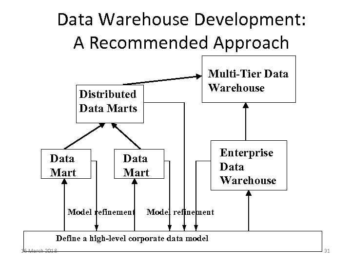 Data Warehouse Development: A Recommended Approach Multi-Tier Data Warehouse Distributed Data Marts Data Mart