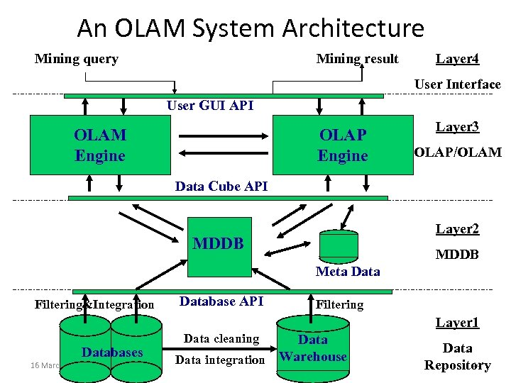 An OLAM System Architecture Mining query Mining result Layer 4 User Interface User GUI