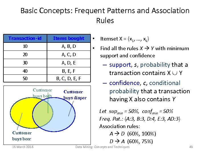 Basic Concepts: Frequent Patterns and Association Rules Transaction-id Items bought 10 A, B, D