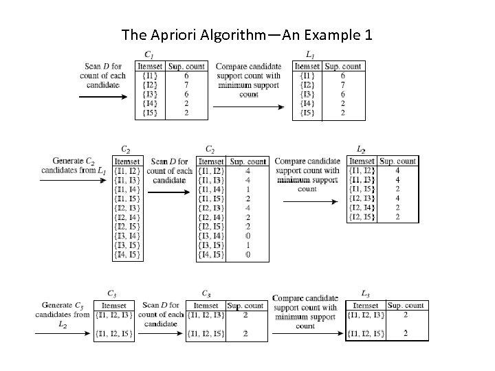 The Apriori Algorithm—An Example 1