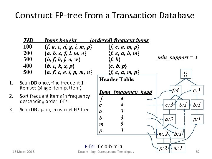 Construct FP-tree from a Transaction Database TID 100 200 300 400 500 1. 2.