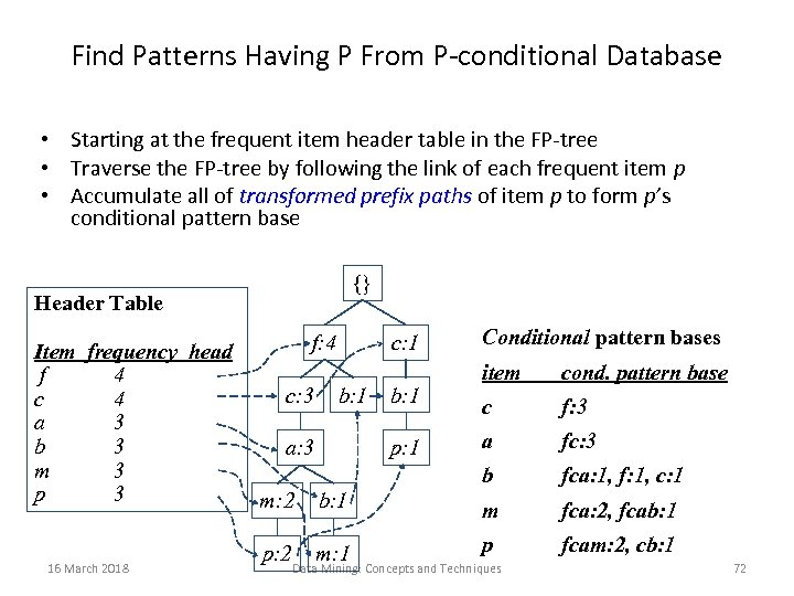 Find Patterns Having P From P-conditional Database • Starting at the frequent item header