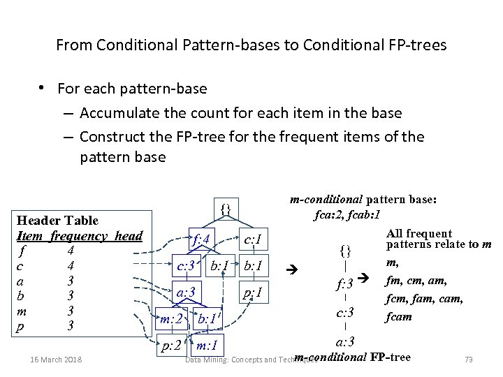From Conditional Pattern-bases to Conditional FP-trees • For each pattern-base – Accumulate the count