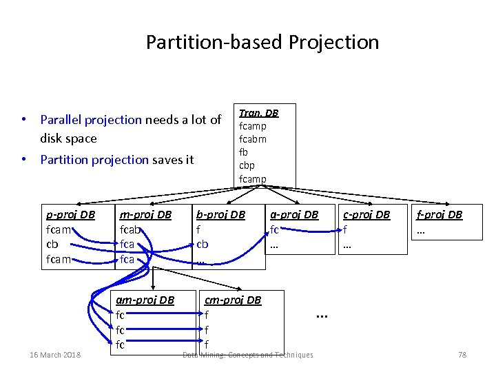 Partition-based Projection • Parallel projection needs a lot of disk space • Partition projection