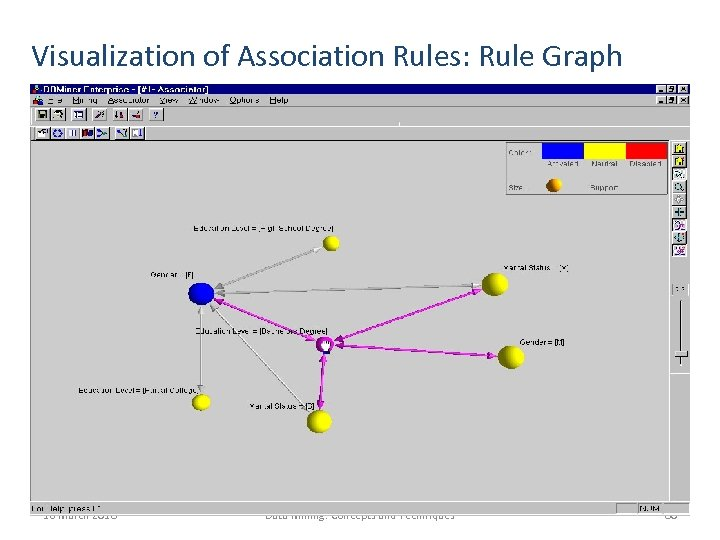 Visualization of Association Rules: Rule Graph 16 March 2018 Data Mining: Concepts and Techniques