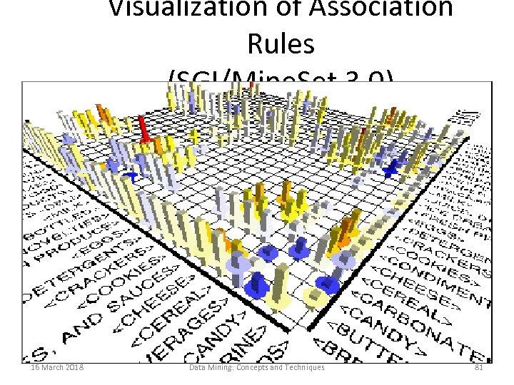Visualization of Association Rules (SGI/Mine. Set 3. 0) 16 March 2018 Data Mining: Concepts