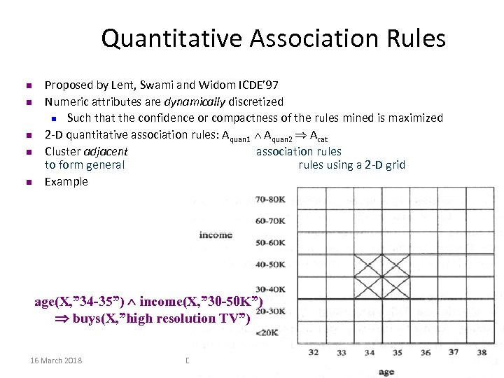 Quantitative Association Rules n n n Proposed by Lent, Swami and Widom ICDE' 97