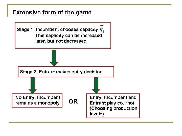 Extensive form of the game Stage 1: Incumbent chooses capacity This capacity can be