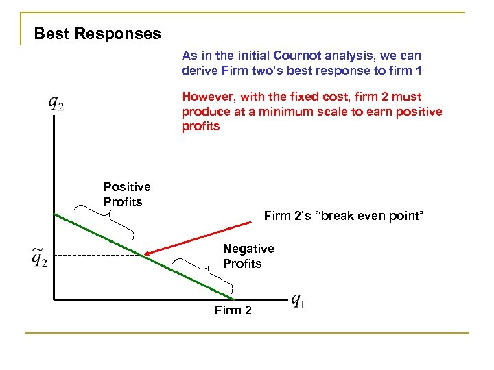 Best Responses As in the initial Cournot analysis, we can derive Firm two's best