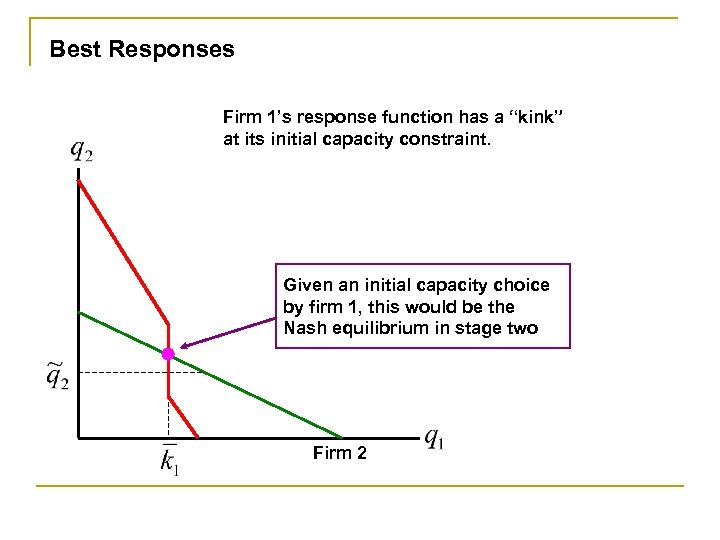 """Best Responses Firm 1's response function has a """"kink"""" at its initial capacity constraint."""
