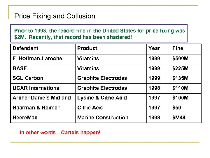 Price Fixing and Collusion Prior to 1993, the record fine in the United States