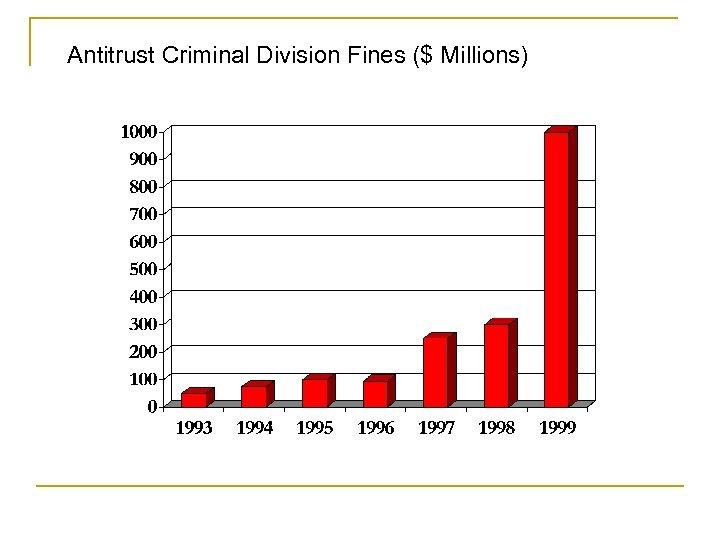 Antitrust Criminal Division Fines ($ Millions)