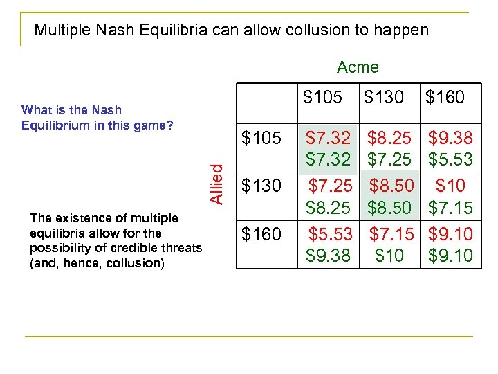 Multiple Nash Equilibria can allow collusion to happen Acme $105 What is the Nash