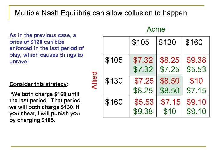Multiple Nash Equilibria can allow collusion to happen Acme As in the previous case,