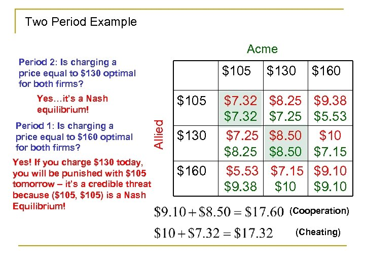 Two Period Example Acme Period 2: Is charging a price equal to $130 optimal