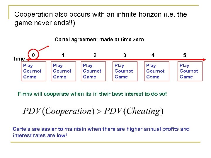 Cooperation also occurs with an infinite horizon (i. e. the game never ends!!) Cartel