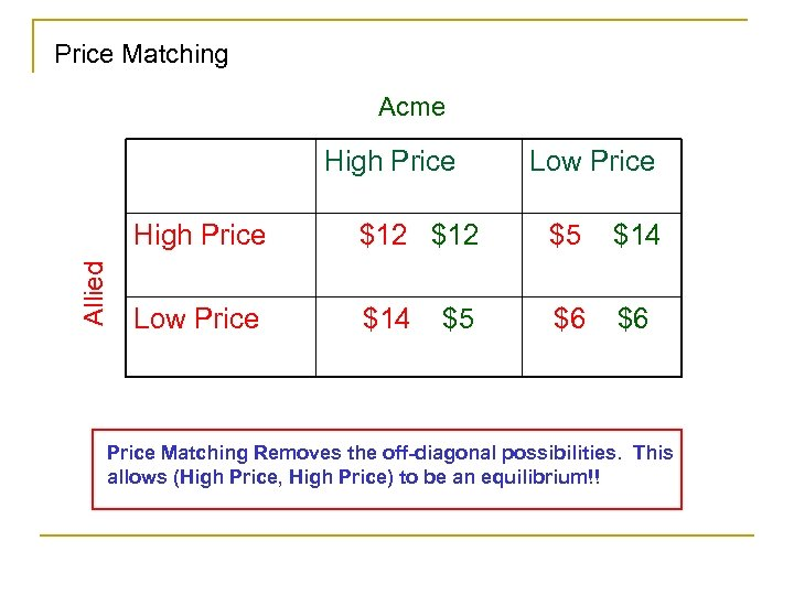 Price Matching Acme High Price Low Price Allied High Price $12 $5 $14 Low